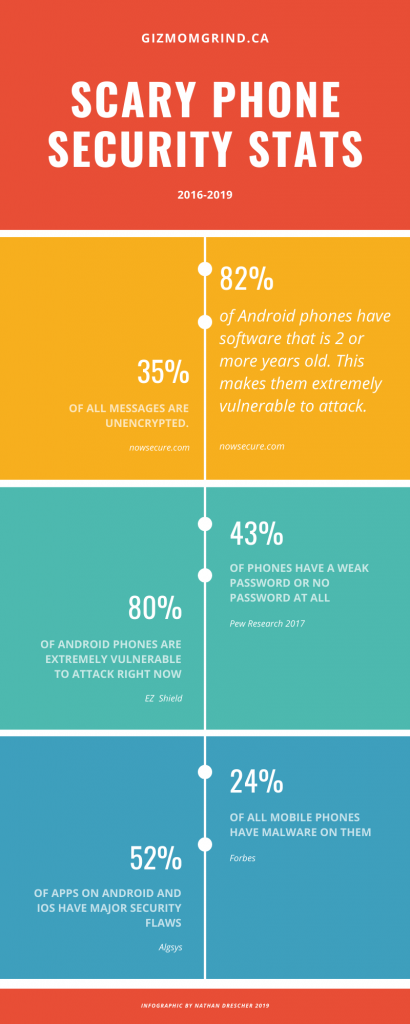 Infographic detailing statistics of vulnerable and infected smartphones