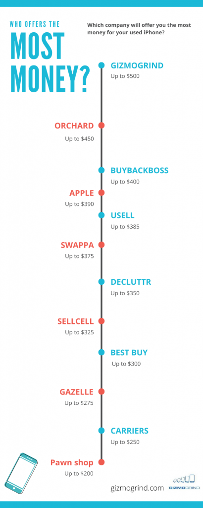 Infographic with a list of who buys iphones in the US with trade in prices