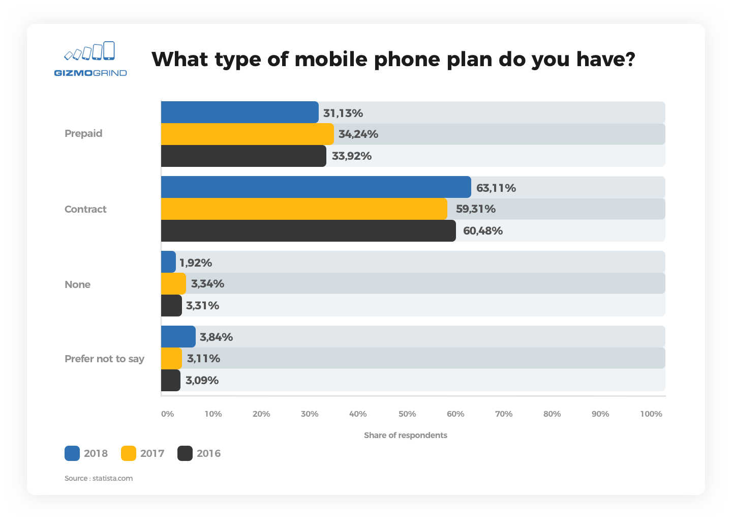 Bar graph of types of mobile phone plans owned in the United States (2016-2018) Source: Statista