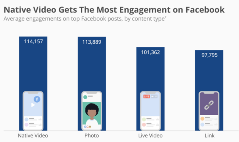 graph of native video gets the most engagement on facebook