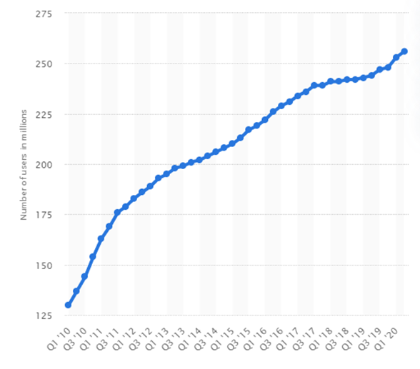 graph showing number of people selling on facebook marketplace