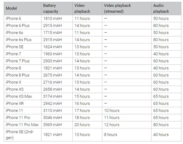 iPhone series original battery capacity chart