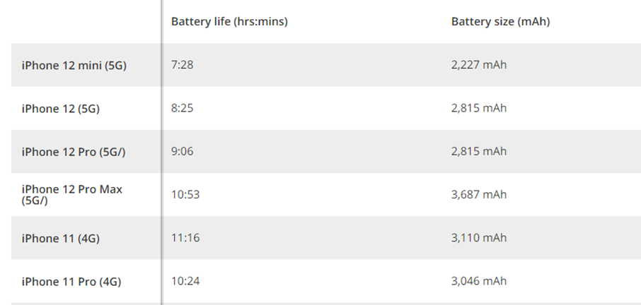 iPhone 11 and 12 series battery life and battery size chart