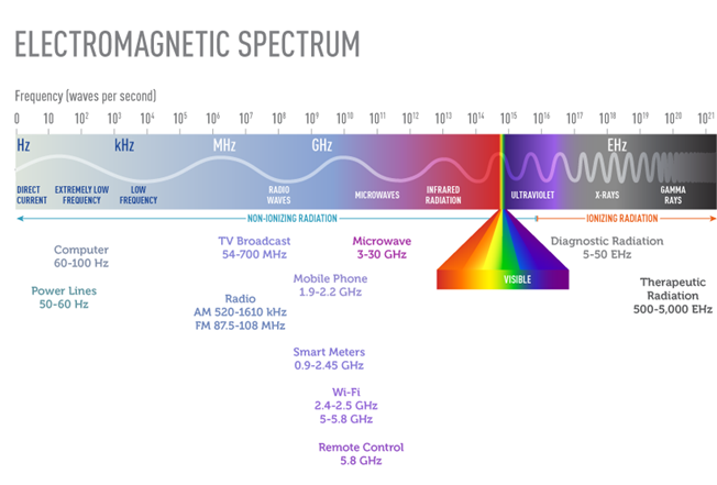 Scale showing the frequency range of the electromagnetic spectrum.