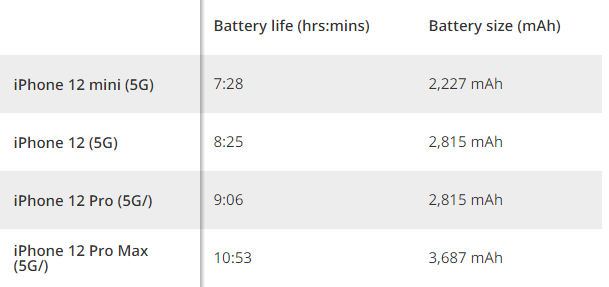 iPhone battery life and battery size chart