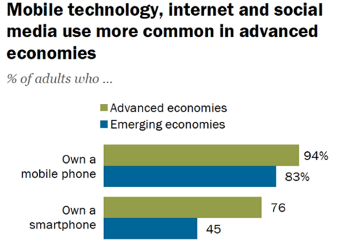 graph showing percentage of adults who own a mobile phone or smartphone in advanced economies