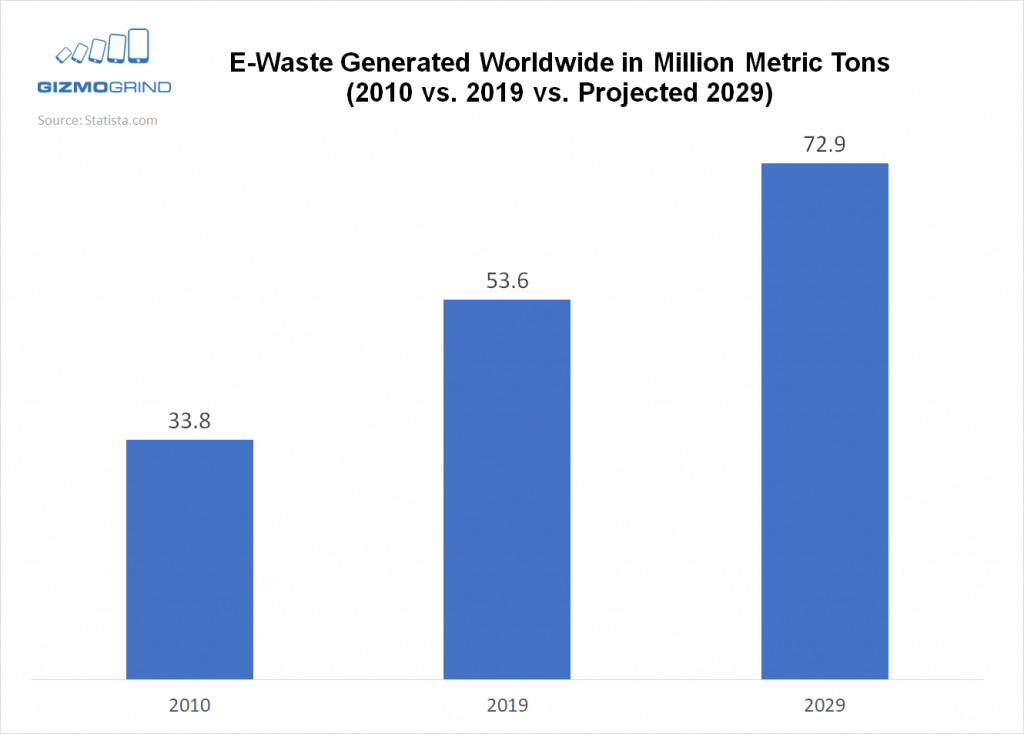 e-waste generated in 2010 2019 2029