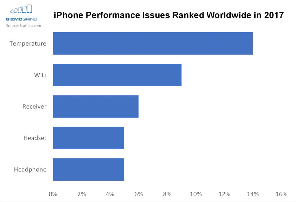 chart showing iphone user problems