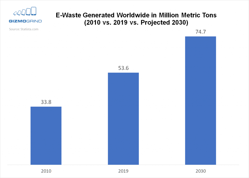 e-waste worldwide chart data 2010 2019 2030